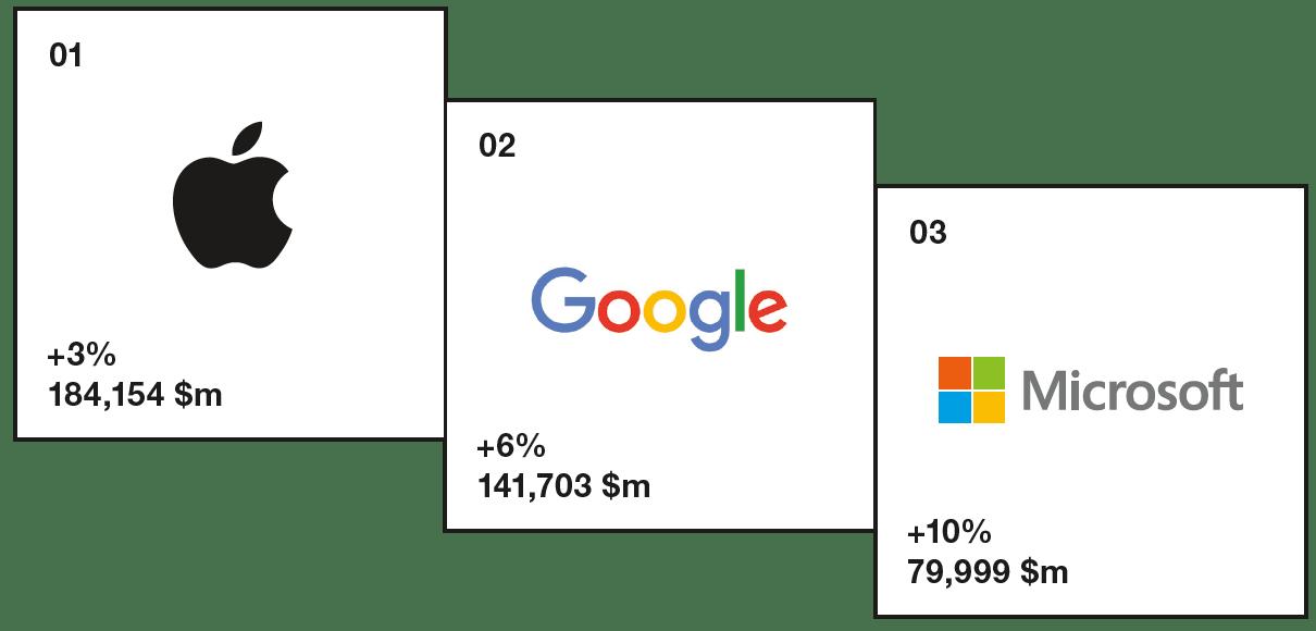 Ideeideas categoria servizi 26 settembre 2017 la tecnologia oggi dominante e sono i grandi brand tecnologici ad avere il maggior valore economico al mondo fandeluxe Images