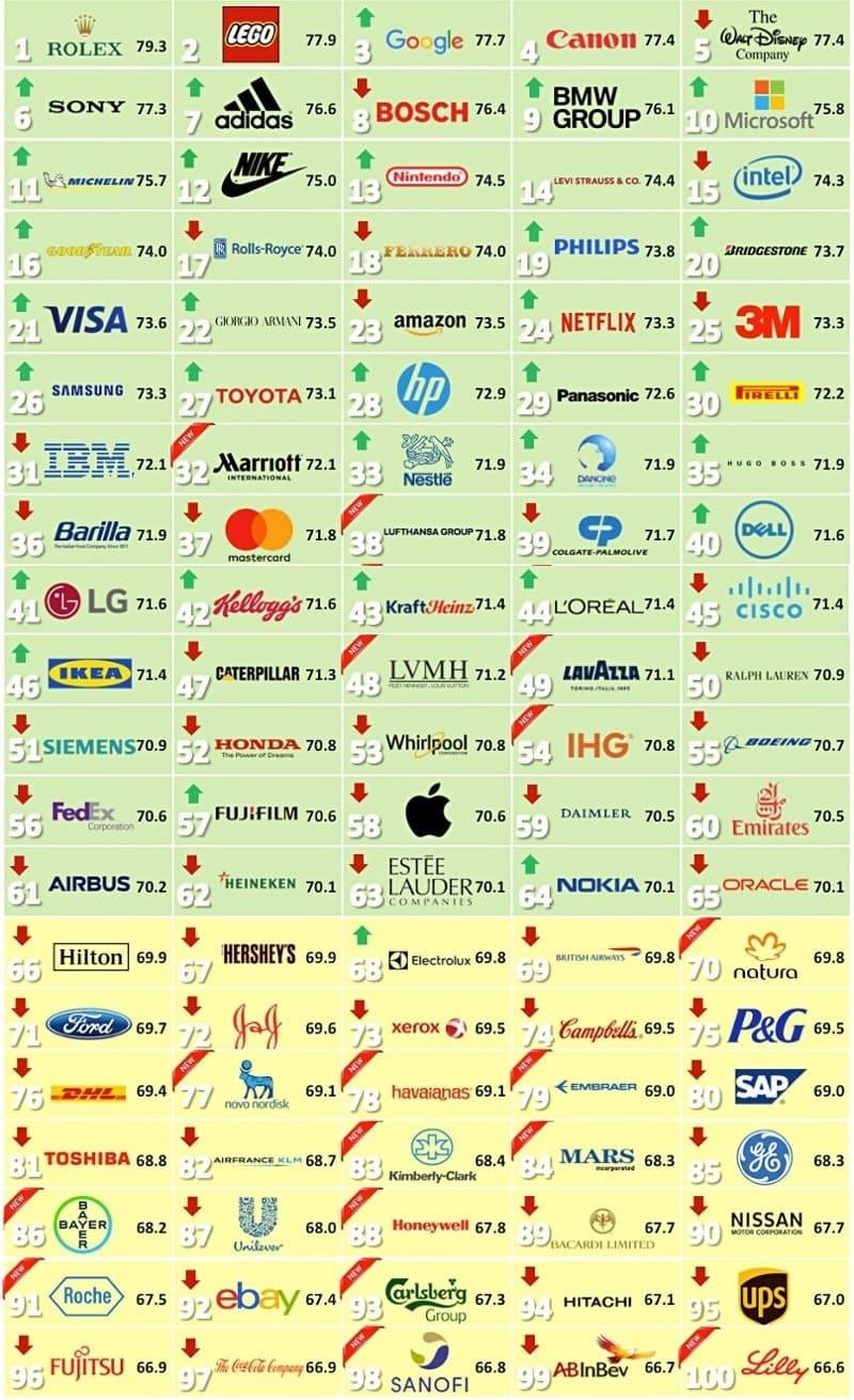 Ideeideas categoria servizi la tecnologia ha sostituito lindustria automobilistica come settore pi reputato seguita da cibo e bevande le categorie pi colpite dal nelle classifiche fandeluxe Images