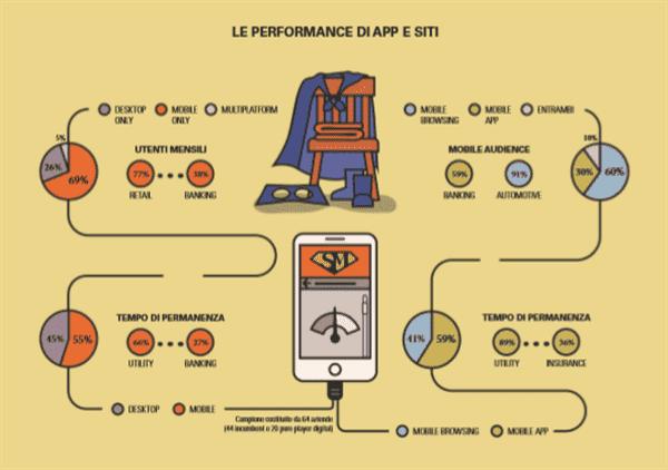 low priced 385b3 6808a ... il Pc rimane dominante nel contesto lavorativo). Relativamente alle  attività svolte da mobile, è in aumento la percentuale di utenti che usa lo  ...