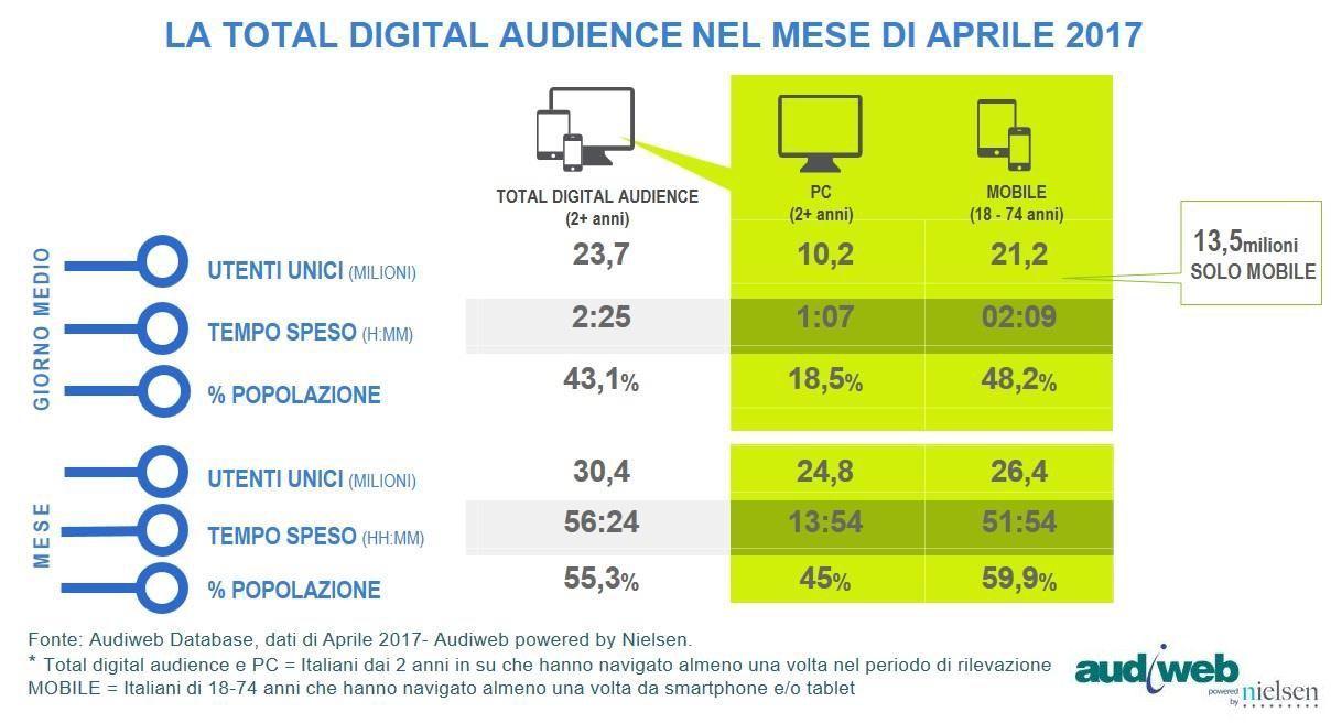 Ideeideas categoria digital la fruizione abituale di internet diminuisce collaumentare dellet sono online il 595 dei 35 54enni e al 317 degli over 55 che abbattono la media fandeluxe Gallery