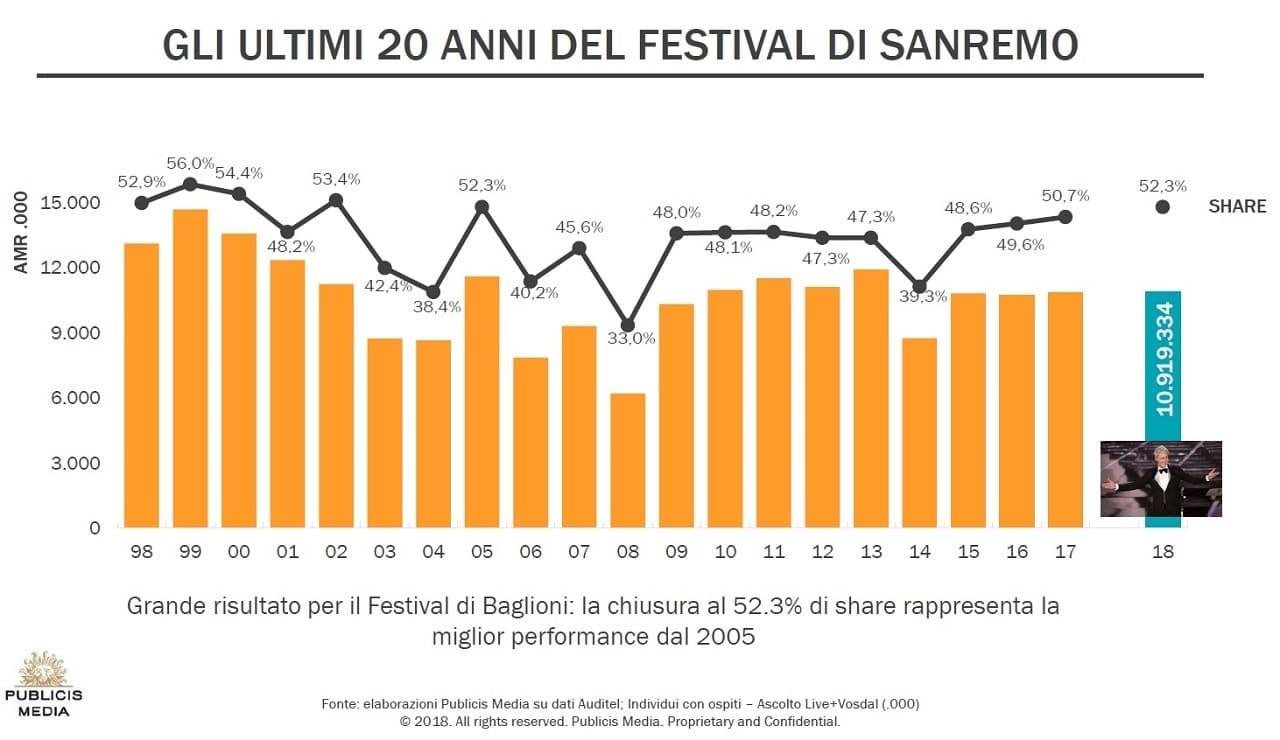 271fac51fba77 Il Report finale di Publicis Media Italy …